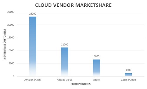 Cloud Computing Market Share AWS Azure Google Cloud